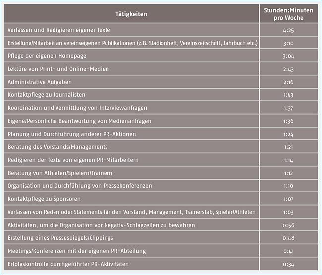 Tab. 1: Sport-PR-Tätigkeiten durchschnittlicher zeitlicher Aufwand, (n=190)