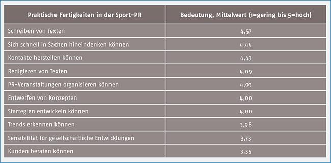 Tab. 2: Praktische Kompetenzen in der Sport-PR (Mittelwerte, n = 175)