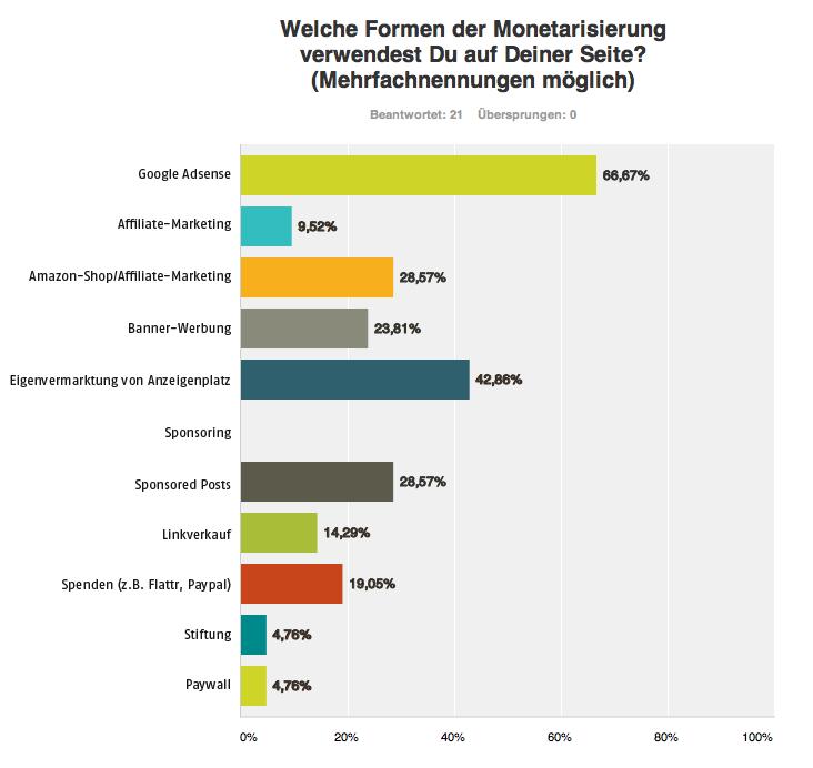 Umfrageergebnis zu verwendeten Monetarisierungsformen auf Blogs (Quelle: lousypennies.de; Umfragezeitraum: April - August 2013; Basis: 21 Antworten)