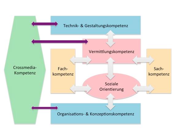 Abb. 1: Kompetenzmodell (Quelle: eigene Darstellung von F. Bruns in Anlehnung an Meier, K. 2007, S. 220.)