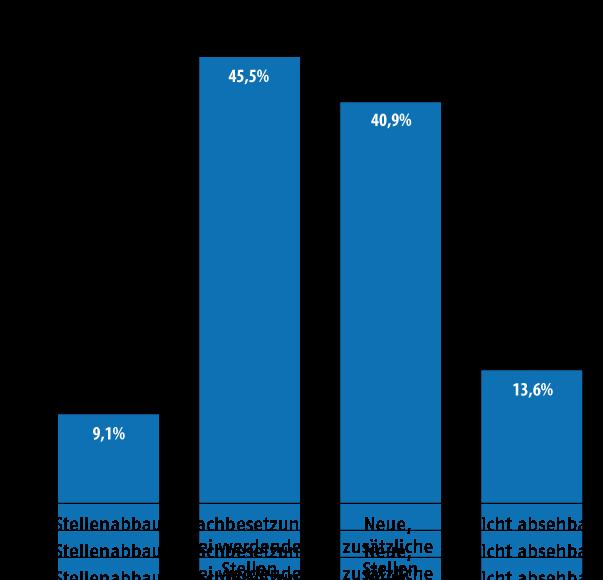 Wie schätzen Sie den Bedarf an Fachredakteuren in den nächsten drei Jahren für Ihr Unternehmen ein?