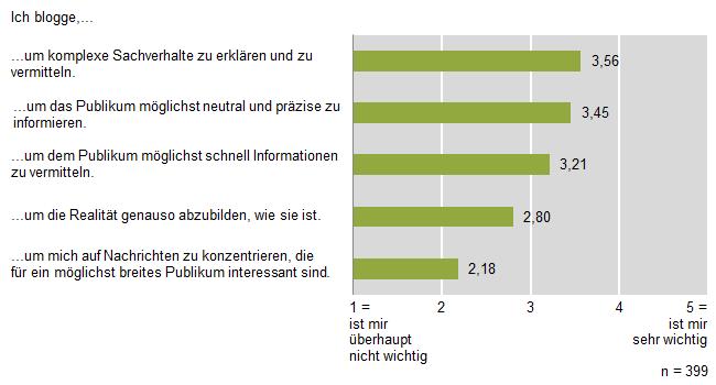 """Abbildung 1: Rollenselbstverständnis """"Information und Vermittlung"""""""