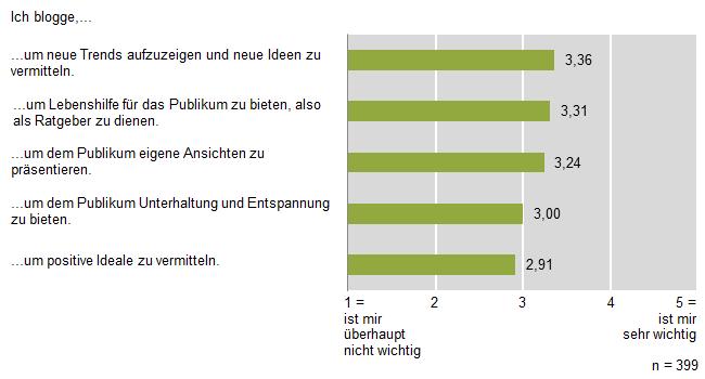 """Abbildung 3: Rollenselbstverständnis """"Service und Unterhaltung"""""""