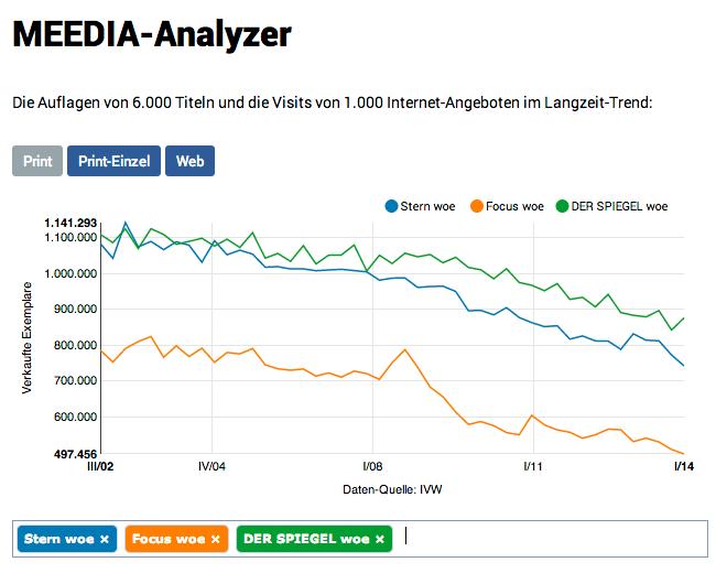 """Die Auflagen der Wochenzeitschriften """"Stern"""", """"Focus"""" und """"Der Spiegel"""" im Zeitverlauf. Quelle: http://meedia.de/datacenter/analyzer/meedia-data/print-00143,02952,00122/, aufgerufen am 11.06.2014"""