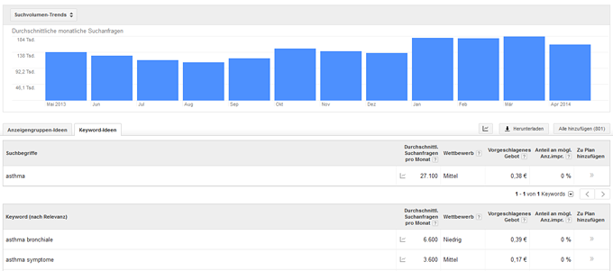 Abbildung 3: Google Keyword-Planer, Quelle: http://adwords.google.de