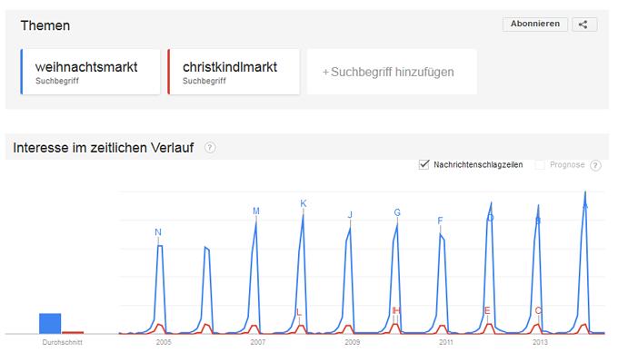 Abbildung 4: Google Trends Quelle: http://www.google.de/trends/
