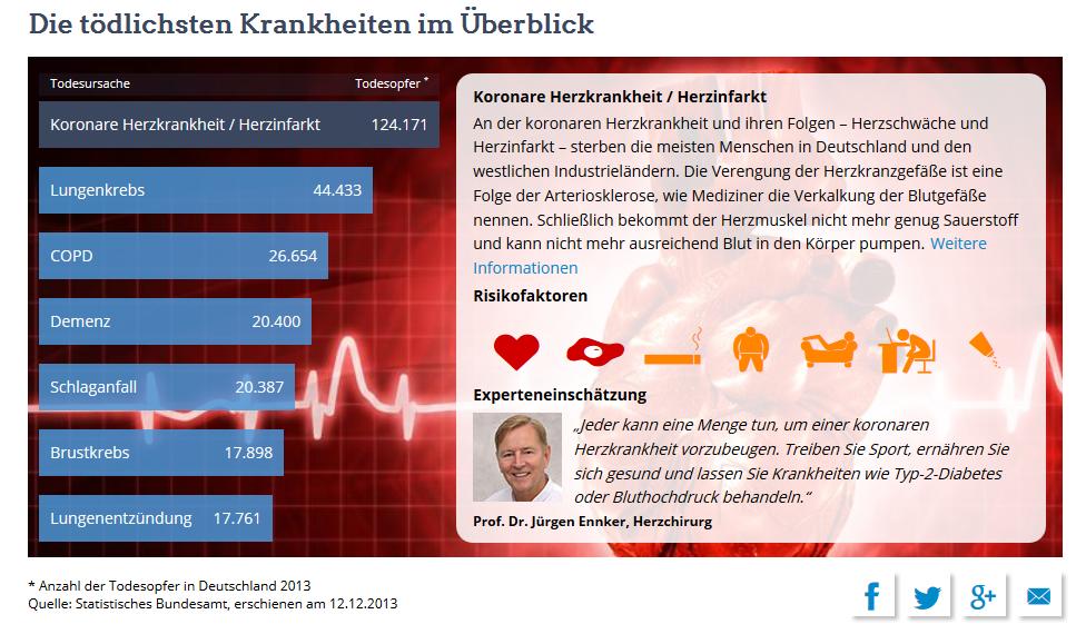 Abbildung 7: Interaktive Grafik - Zivilisationskrankheiten und Risikofaktoren Quelle: http://www.netdoktor.de/krankheiten/sieben-toedliche-krankheiten/