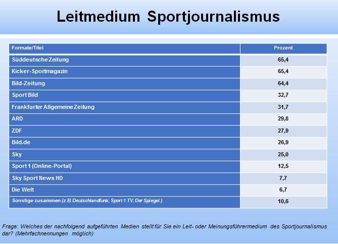 Tab. 2: Leitmedien im Sportjournalismus