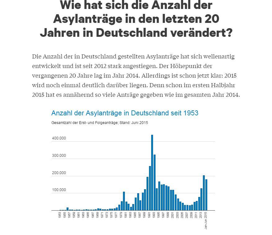Atavist - Datengrafik