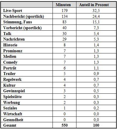 Tab. 3: Verteilung der Themen; 2014 (Quelle: eigene Berechnungen)
