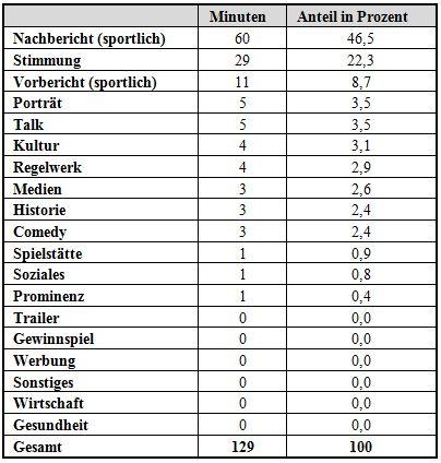 Tab. 4: Verteilung der Themen in der Präsentationsform Beitrag; 2014 (Quelle: eigene Berechnungen)