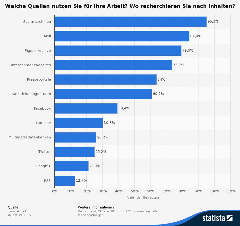 Statista_Grafik