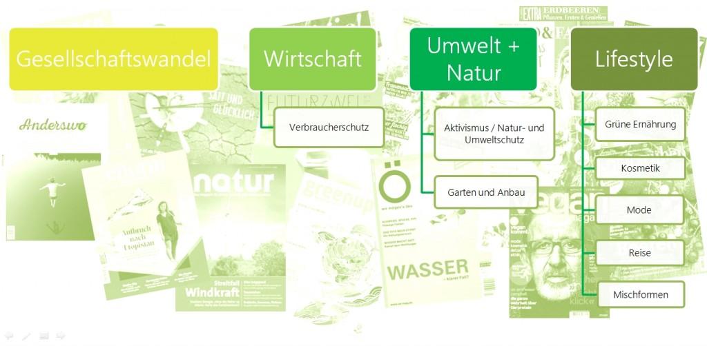 Abbildung 1: Kategorien des grünen Printmarkts (eigene Darstellung)