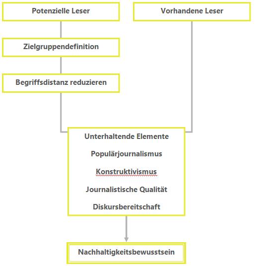 Abbildung 2: Strategie für eine erfolgreiche journalistische Vermittlung eines Bewusstseins von Nachhaltigkeit (eigene Darstellung)