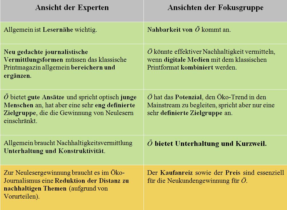 Tabelle 1: Was wichtig ist – Experten und Fokusgruppe im Vergleich (grün: Parallelen/gelb: Unterschiede)