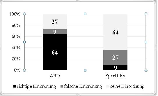 Abbildung 3: Einordnung kritischer Spielszenen; Angaben in Prozent
