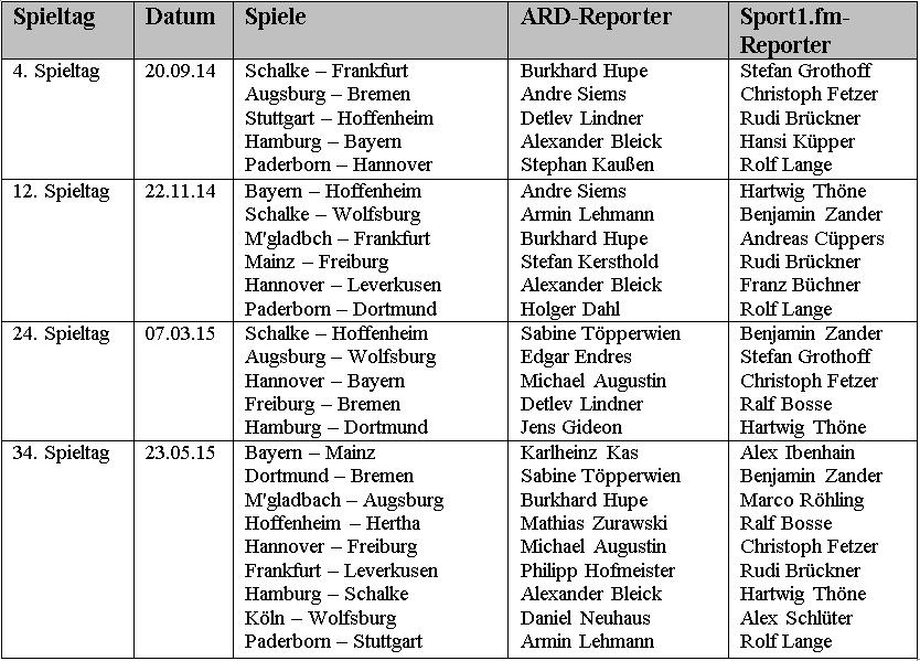 Tabelle 1: Das Untersuchungsmaterial