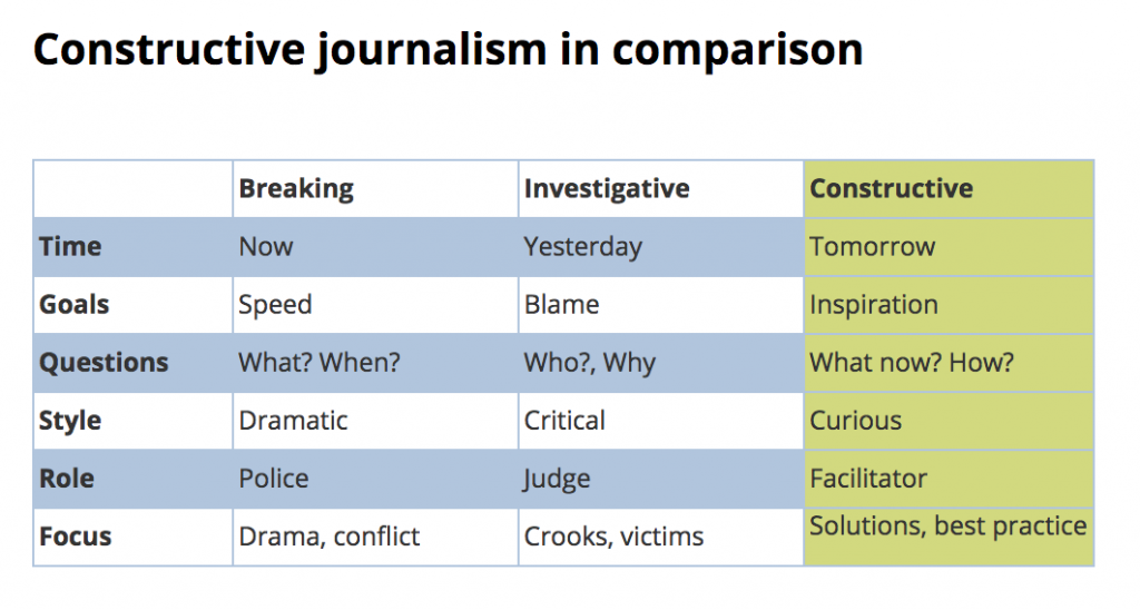 Konstruktiver Journalismus im Vergleich